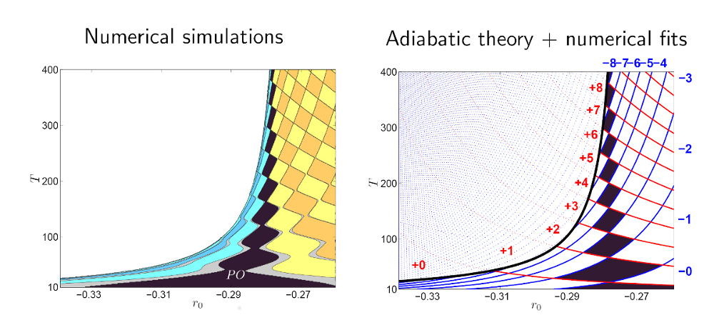 Dynamics of Localized States with Periodic Forcing