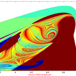 Storm eyes in the Lorenz attractors