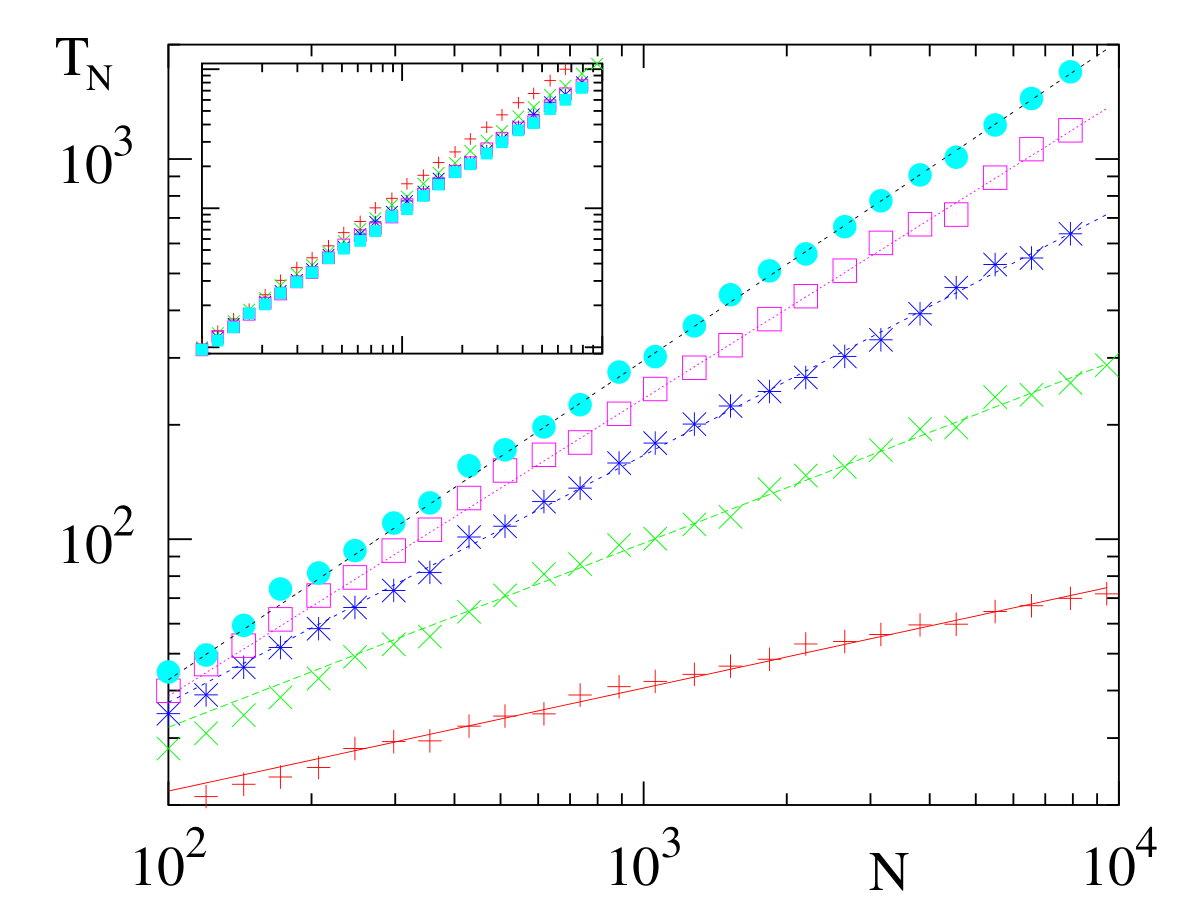 Dynamics of Voter Models on Simple and Complex Networks
